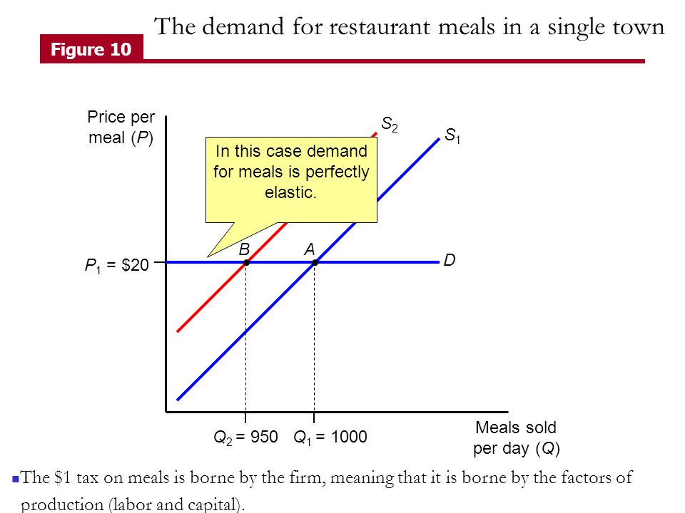 P 1 = $20 Q 1 = 1000Q 2 = 950 D S1S1 S2S2 $1 Price per meal (P) Meals sold per day (Q) BA Figure 10 In this case demand for meals is perfectly elastic