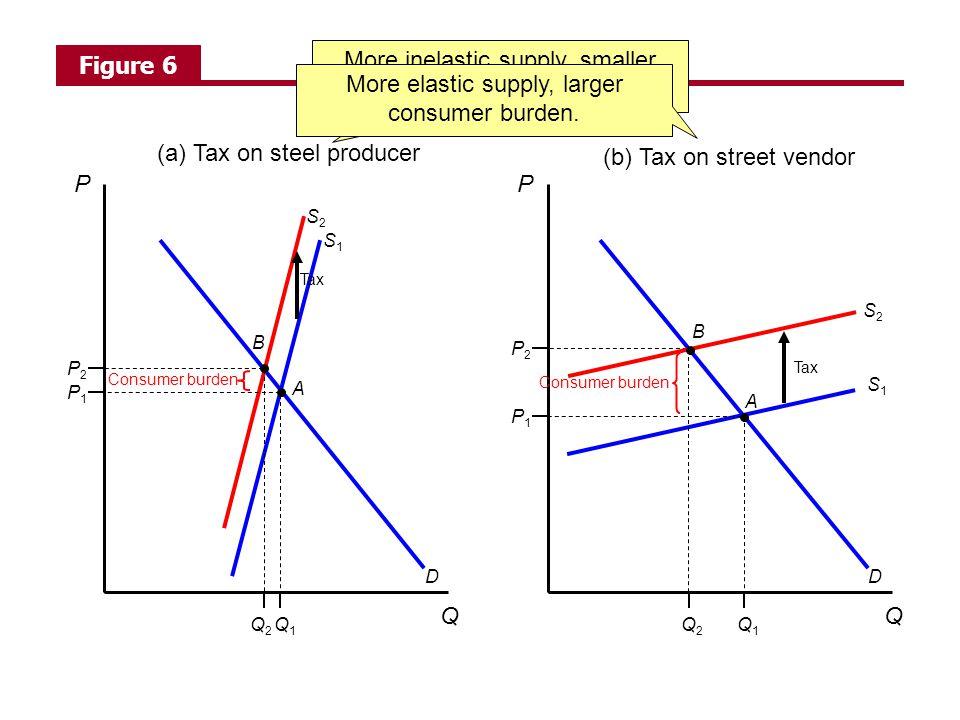 D P Q S1S1 S2S2 (a) Tax on steel producer Q1Q1 Q2Q2 P1P1 P2P2 D P Q S1S1 S2S2 (b) Tax on street vendor Q1Q1 Q2Q2 P1P1 P2P2 A B A B Tax Consumer burden Figure 6 More inelastic supply, smaller consumer burden.