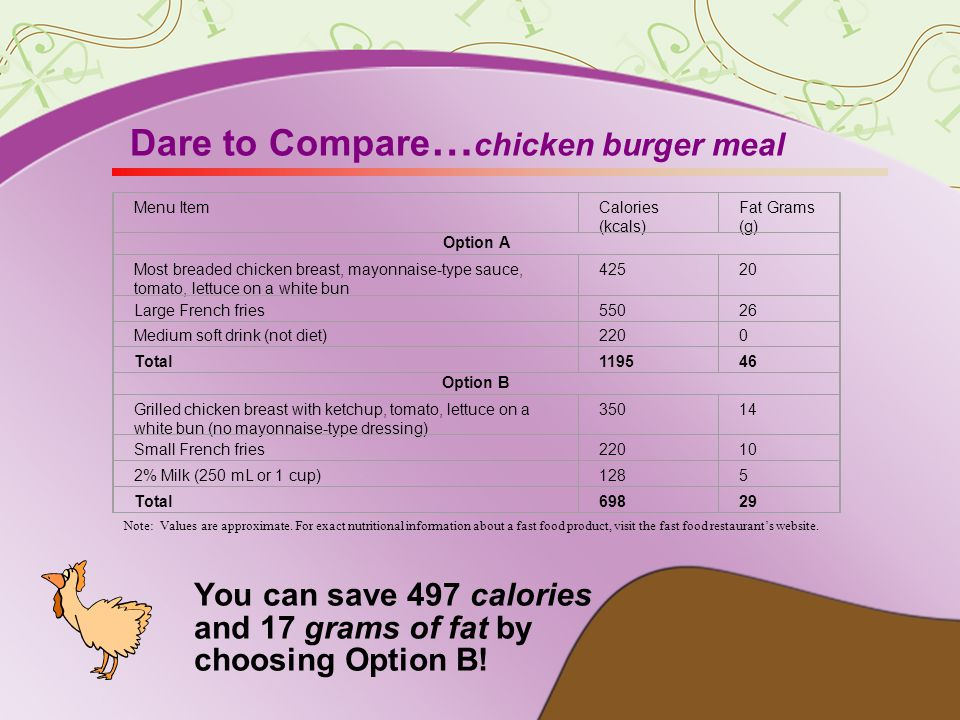 Dare to Compare … chicken burger meal You can save 497 calories and 17 grams of fat by choosing Option B.