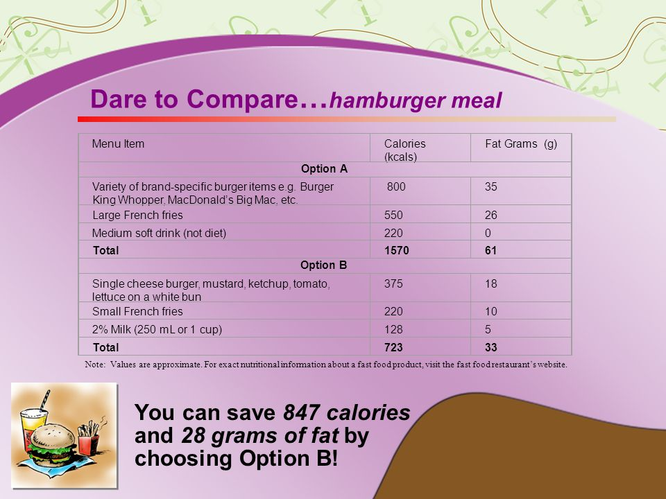 Final Thoughts The next time you visit a fast food restaurant for breakfast, lunch, dinner, or for a snack, think about how you can: Reduce the calorie and fat content of the meal.