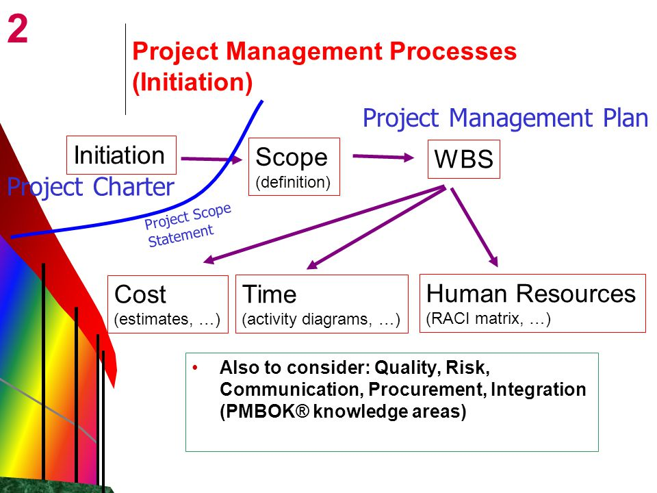 2 Scope (definition) Project Management Processes (Initiation) Initiation Cost (estimates, …) WBS Time (activity diagrams, …) Human Resources (RACI ma