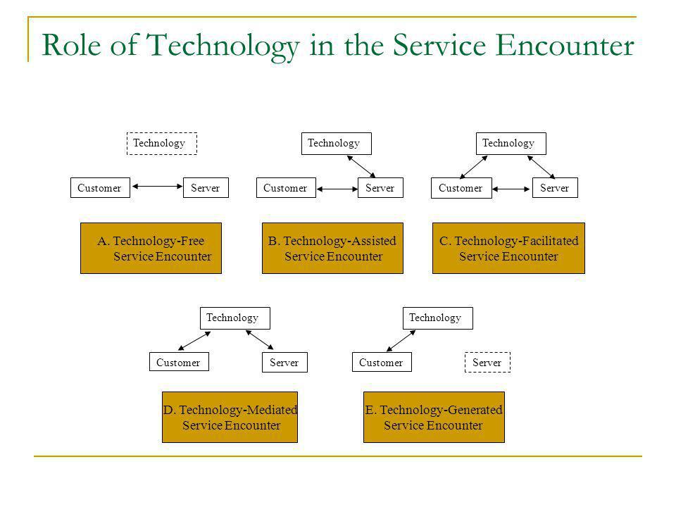 Role of Technology in the Service Encounter Technology Customer Server Server Server Server Server Customer D. Technology-Mediated Service Encounter E