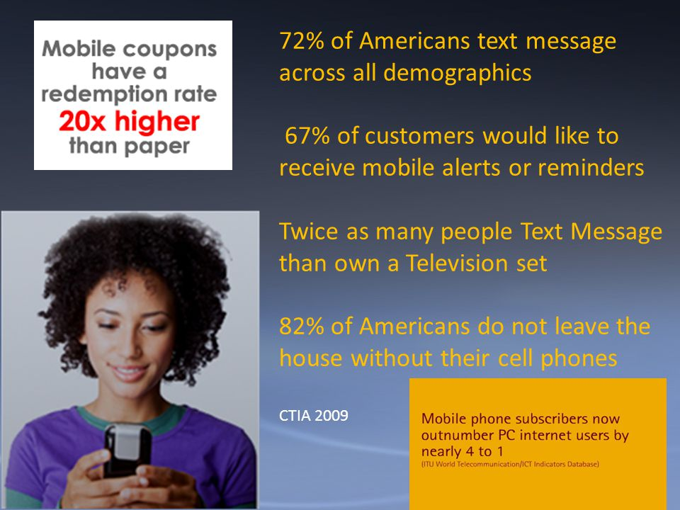 72% of Americans text message across all demographics 67% of customers would like to receive mobile alerts or reminders Twice as many people Text Message than own a Television set 82% of Americans do not leave the house without their cell phones CTIA 2009
