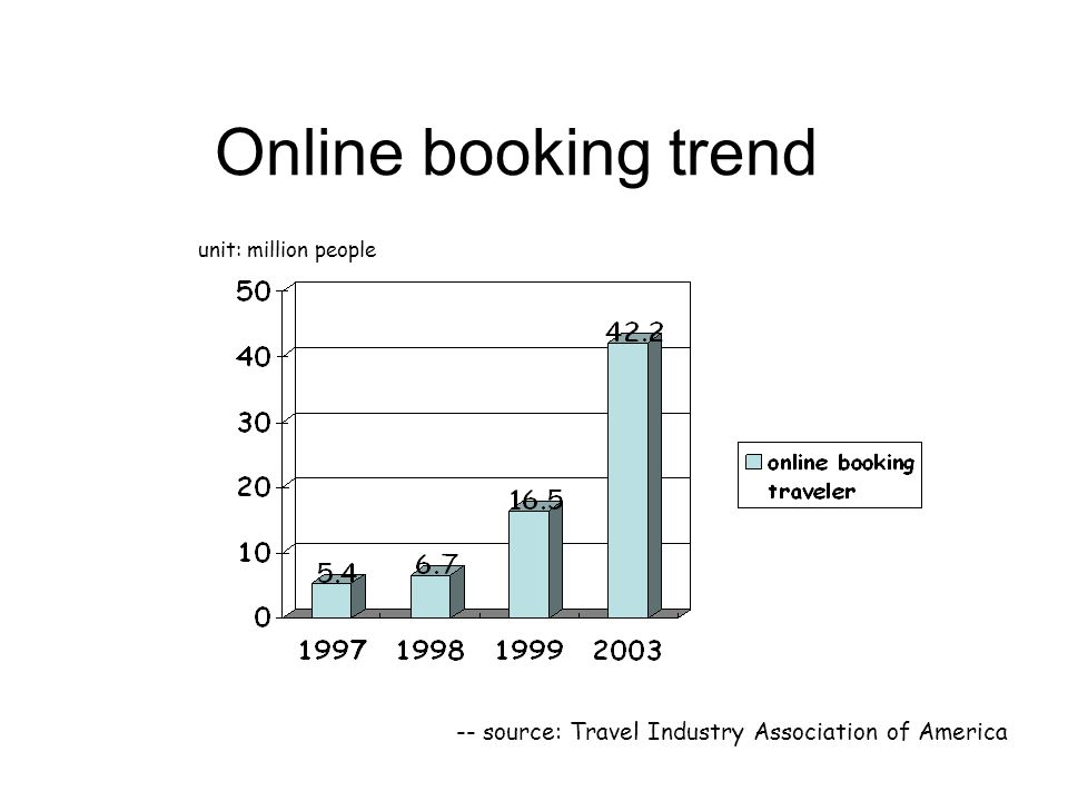 Online booking trend unit: million people -- source: Travel Industry Association of America
