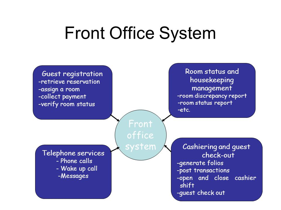 Front Office System Guest registration -retrieve reservation -assign a room -collect payment -verify room status Telephone services - Phone calls - Wa