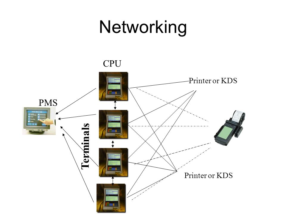 Networking CPU Terminals Printer or KDS PMS