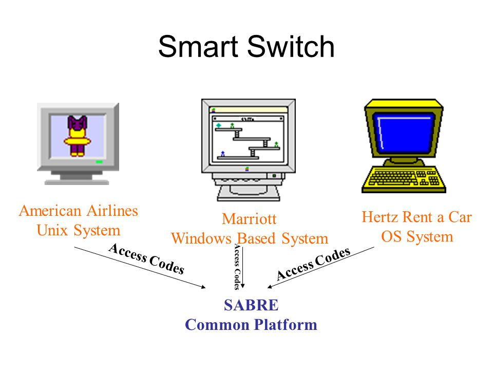 Smart Switch American Airlines Unix System Marriott Windows Based System Hertz Rent a Car OS System SABRE Common Platform Access Codes