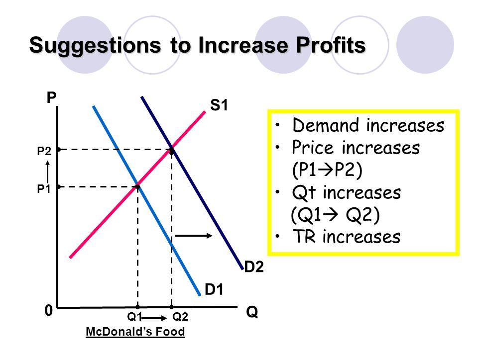 Suggestions to Increase Profits 0 P Q D1 S1 D2 P1 P2 Q1Q2 McDonalds Food Demand increases Price increases (P1 P2) Qt increases (Q1 Q2) TR increases
