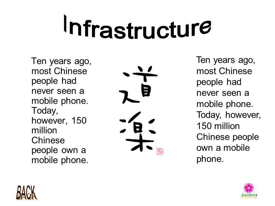 Ten years ago, most Chinese people had never seen a mobile phone. Today, however, 150 million Chinese people own a mobile phone.