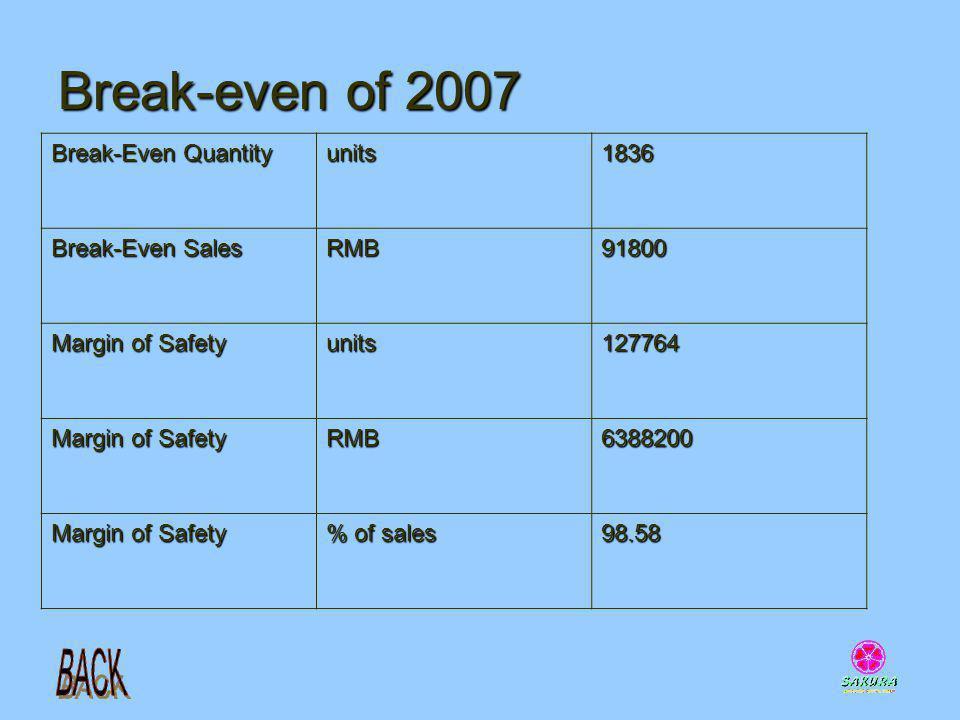 Break-even of 2007 Break-Even Quantity units1836 Break-Even Sales RMB91800 Margin of Safety units127764 RMB6388200 % of sales 98.58