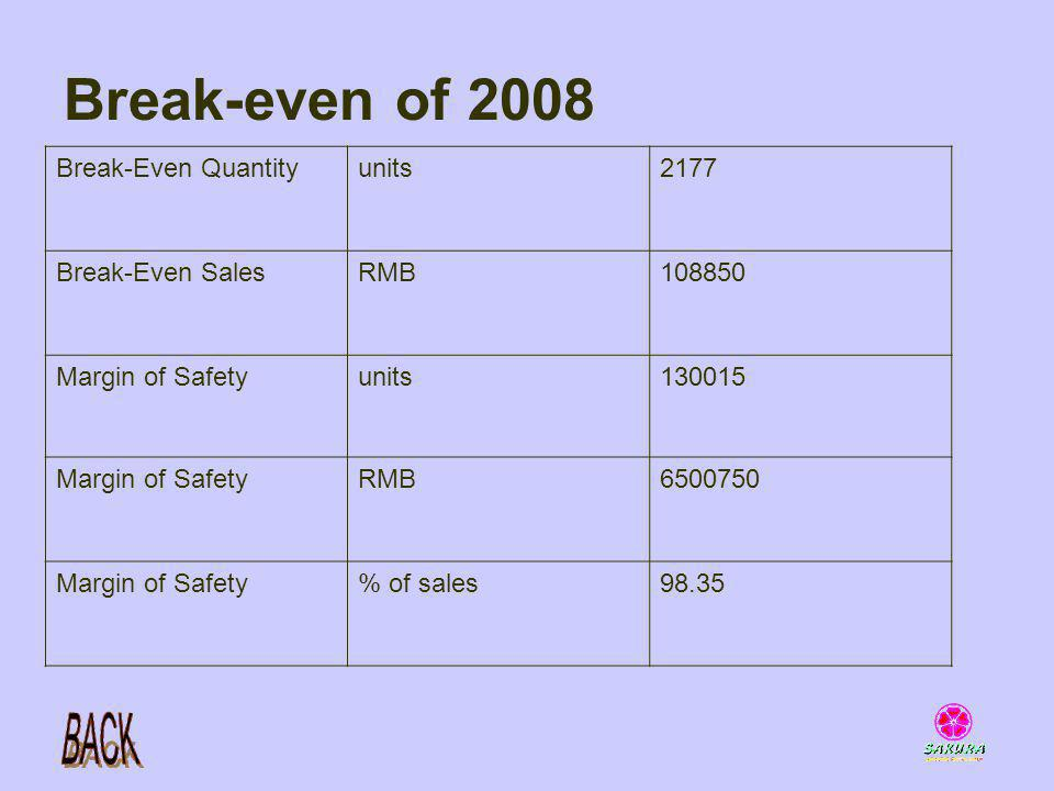 Break-even of 2008 Break-Even Quantityunits2177 Break-Even SalesRMB108850 Margin of Safetyunits130015 Margin of SafetyRMB6500750 Margin of Safety% of sales98.35