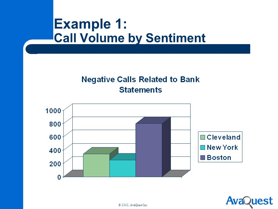 © 2002, AvaQuest Inc. Example 1: Call Volume by Sentiment