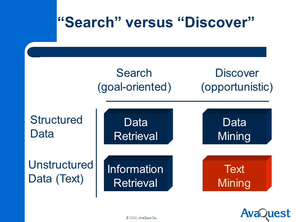 © 2002, AvaQuest Inc. Search versus Discover Data Mining Text Mining Data Retrieval Information Retrieval Search (goal-oriented) Discover (opportunist