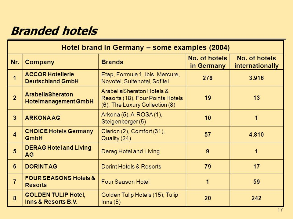 17 Branded hotels Hotel brand in Germany – some examples (2004) Nr.CompanyBrands No. of hotels in Germany No. of hotels internationally 1 ACCOR Hotell