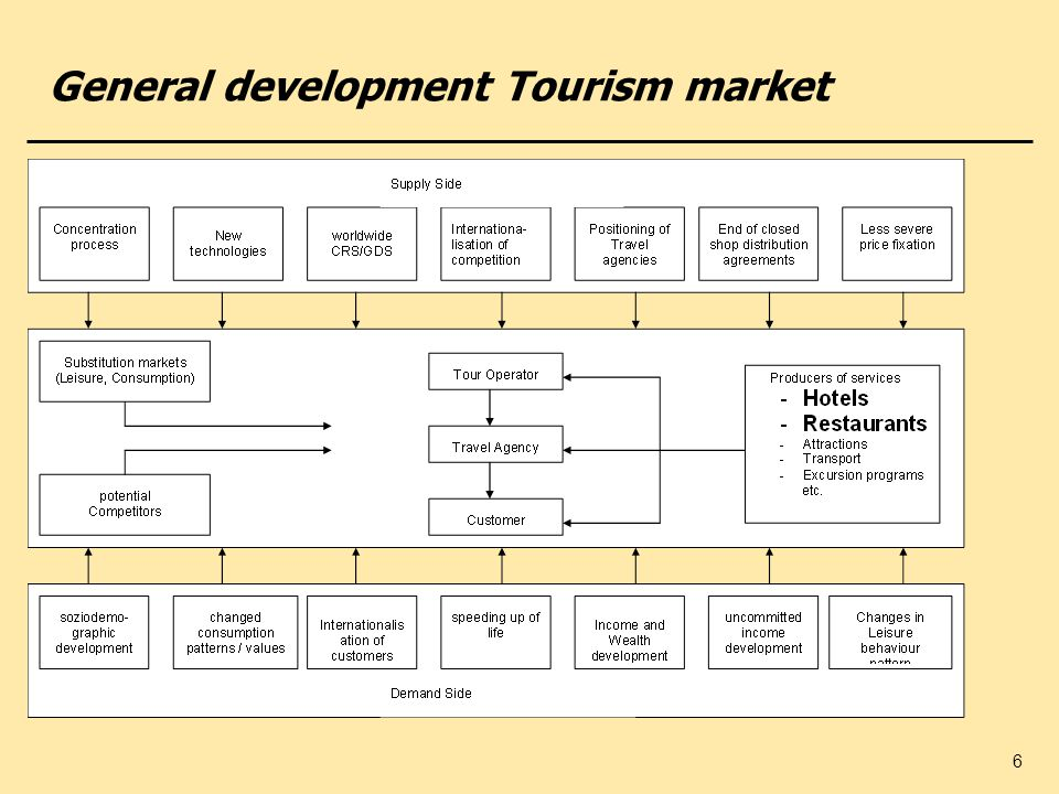 6 General development Tourism market