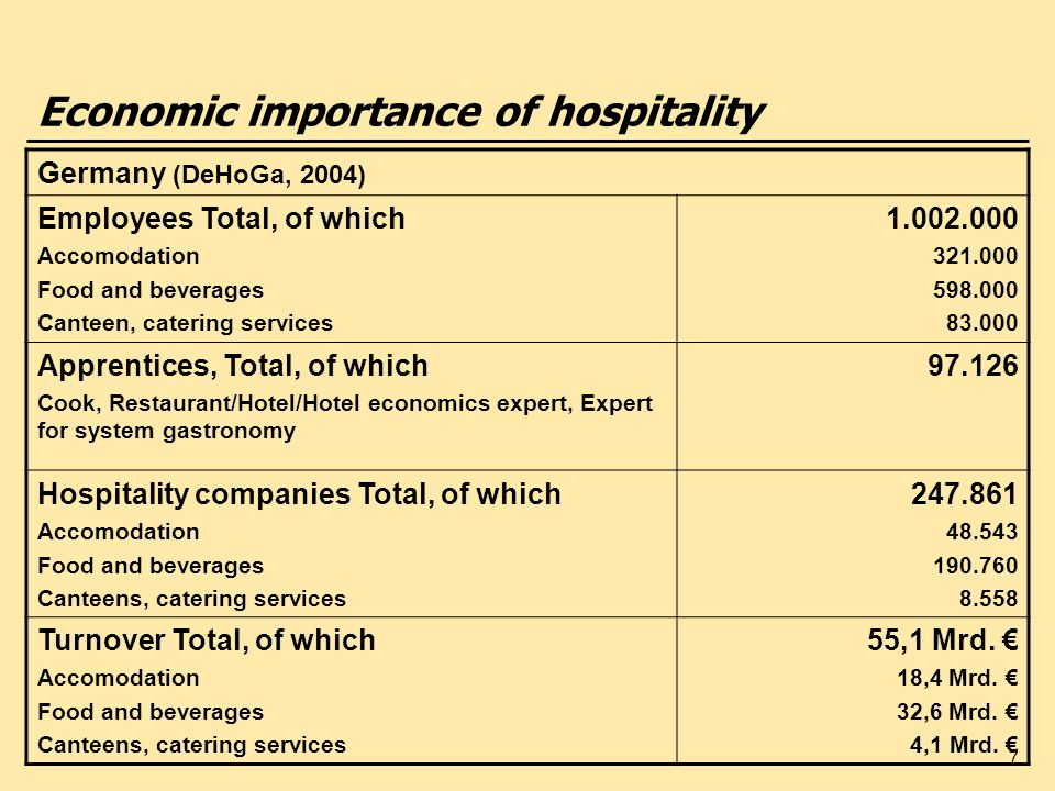 7 Economic importance of hospitality Germany (DeHoGa, 2004) Employees Total, of which Accomodation Food and beverages Canteen, catering services 1.002.000 321.000 598.000 83.000 Apprentices, Total, of which Cook, Restaurant/Hotel/Hotel economics expert, Expert for system gastronomy 97.126 Hospitality companies Total, of which Accomodation Food and beverages Canteens, catering services 247.861 48.543 190.760 8.558 Turnover Total, of which Accomodation Food and beverages Canteens, catering services 55,1 Mrd.