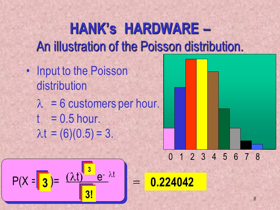 8 k Input to the Poisson distribution = 6 customers per hour. t = 0.5 hour. t = (6)(0.5) = 3. t e - t k ! 0 0.049787 0 1! 1 0.149361 2 2! 0.224042 3 3