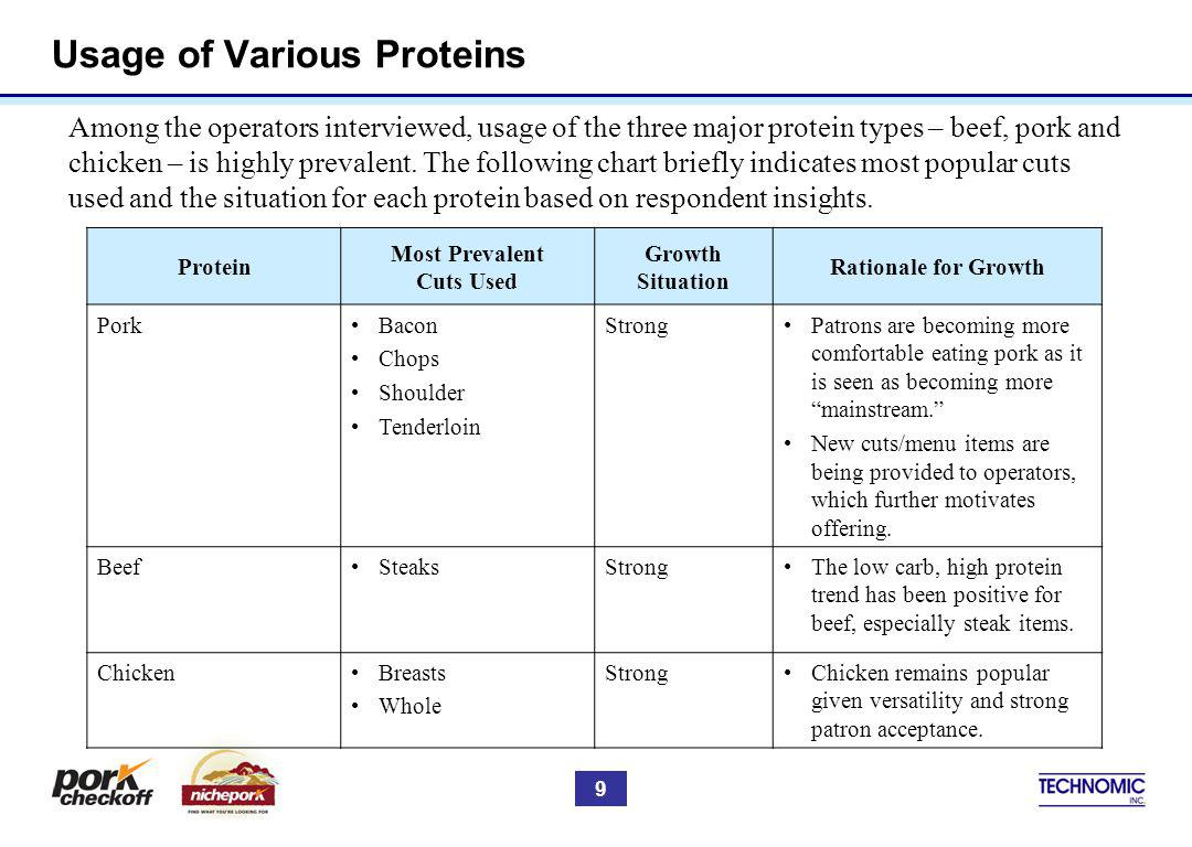 Usage of Various Proteins Protein Most Prevalent Cuts Used Growth Situation Rationale for Growth PorkBacon Chops Shoulder Tenderloin StrongPatrons are becoming more comfortable eating pork as it is seen as becoming more mainstream.