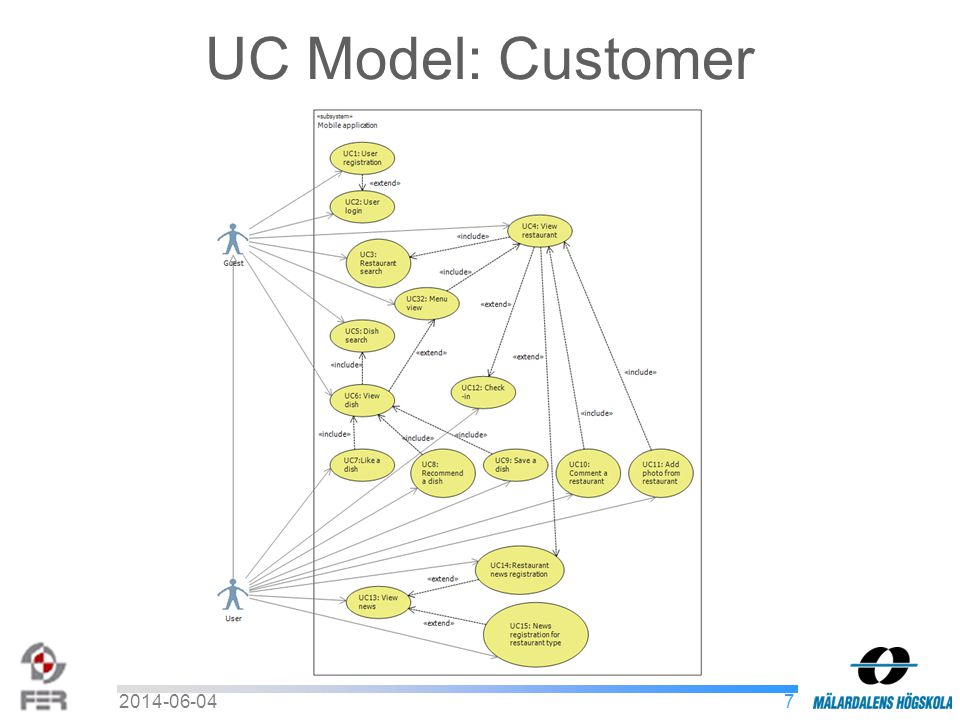 UC Model: Customer 72014-06-04