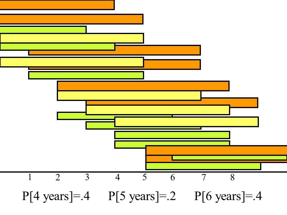 P[4 years]=.4P[5 years]=.2P[6 years]=.4 1 2 3 4 5 678