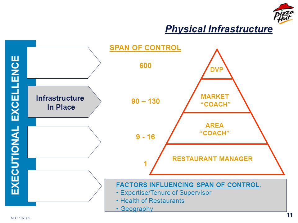 MRT 102505 11 EXECUTIONAL EXCELLENCE Infrastructure In Place DVP MARKET COACH AREA COACH RESTAURANT MANAGER SPAN OF CONTROL 600 90 – 130 9 - 16 1 FACTORS INFLUENCING SPAN OF CONTROL: Expertise/Tenure of Supervisor Health of Restaurants Geography Physical Infrastructure