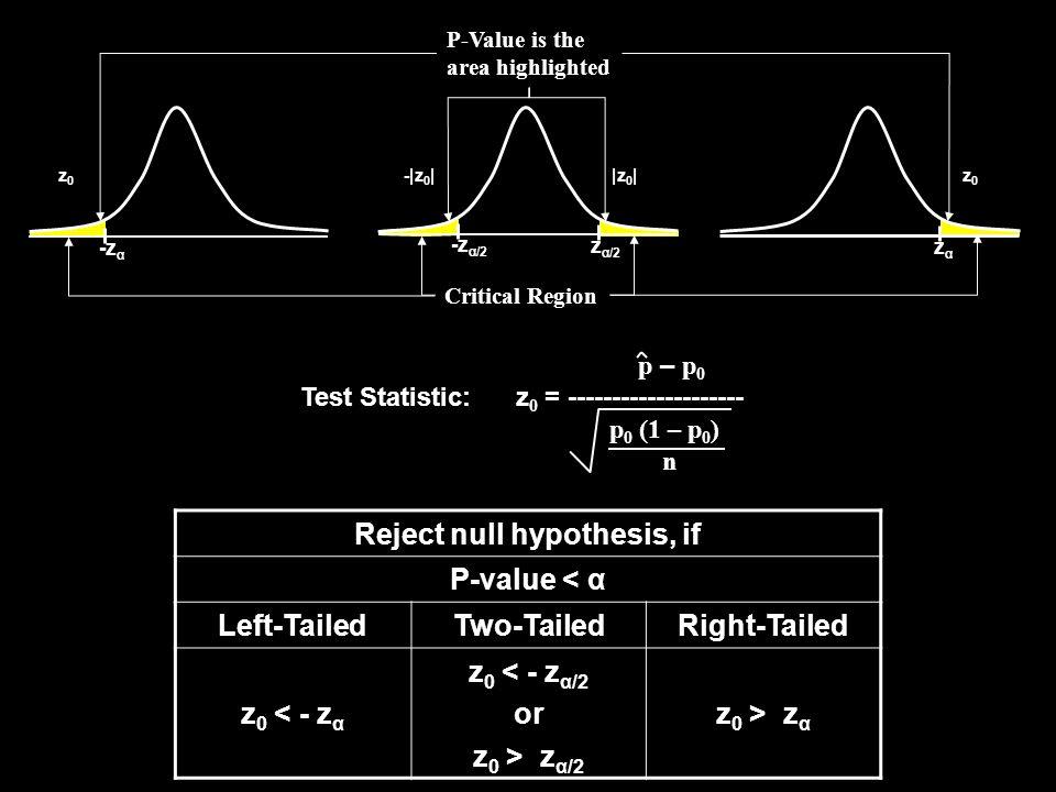 zαzα -z α/2 z α/2 -z α Critical Region Reject null hypothesis, if P-value < α Left-TailedTwo-TailedRight-Tailed z 0 < - z α z 0 < - z α/2 or z 0 > z α/2 z 0 > z α P-Value is the area highlighted |z 0 |-|z 0 | z0z0 z0z0 p – p 0 Test Statistic: z 0 = -------------------- p 0 (1 – p 0 ) n