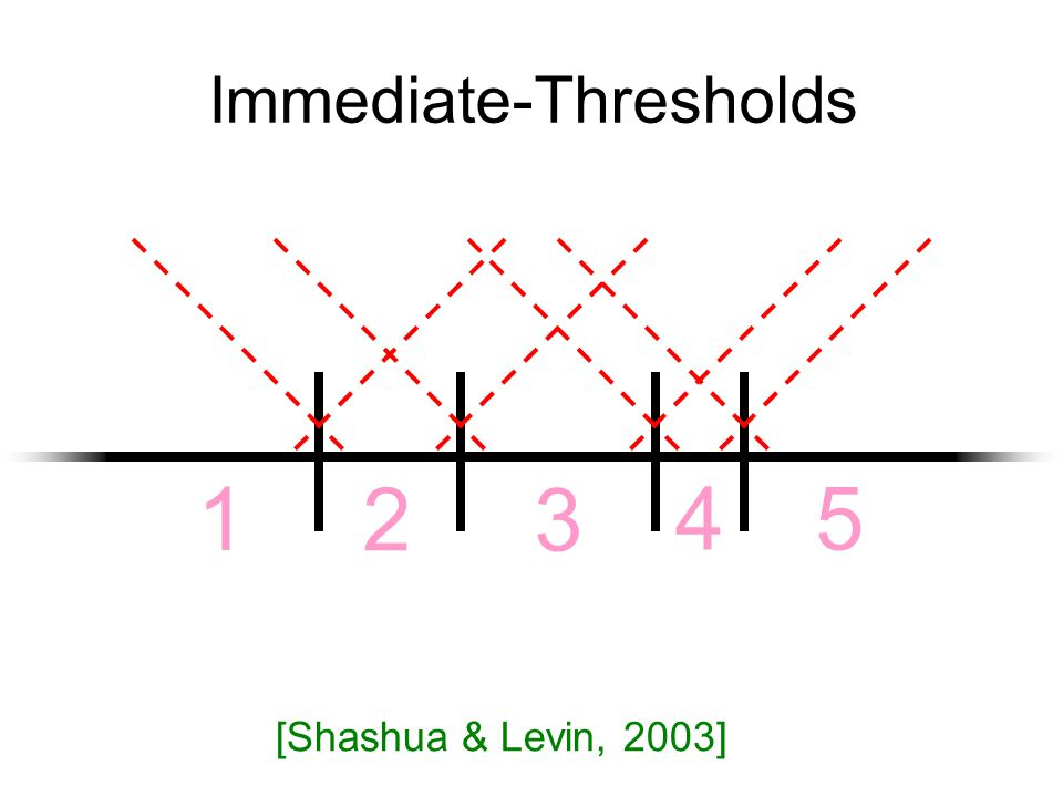 Immediate-Thresholds 1 2 3 4 5 [Shashua & Levin, 2003]