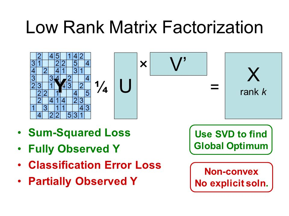 Low Rank Matrix Factorization V U × ¼ X rank k = 245142 312254 424131 33424 231432 22145 241423 131143 422531 Y Use SVD to find Global Optimum Non-convex No explicit soln.