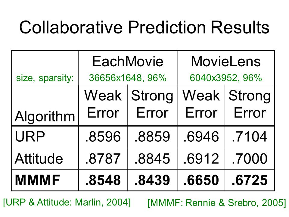 Collaborative Prediction Results size, sparsity: EachMovie 36656x1648, 96% MovieLens 6040x3952, 96% Algorithm Weak Error Strong Error Weak Error Strong Error URP.8596.8859.6946.7104 Attitude.8787.8845.6912.7000 MMMF.8548.8439.6650.6725 [URP & Attitude: Marlin, 2004] [MMMF: Rennie & Srebro, 2005]