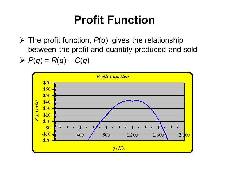 Profit Function The profit function, P(q), gives the relationship between the profit and quantity produced and sold.