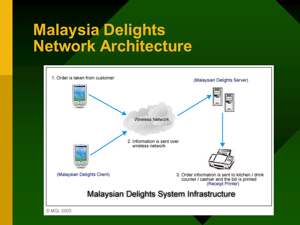 Malaysia Delights Network Architecture