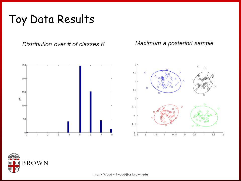 Frank Wood - fwood@cs.brown.edu Toy Data Results Distribution over # of classes K Maximum a posteriori sample