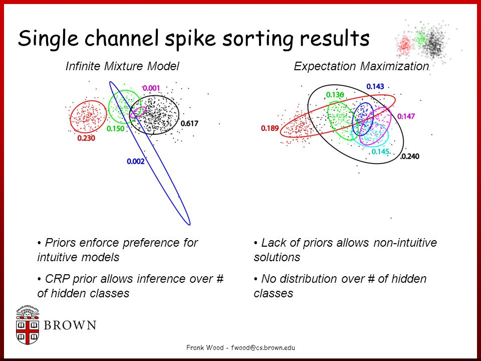 Frank Wood - fwood@cs.brown.edu Single channel spike sorting results Expectation MaximizationInfinite Mixture Model Priors enforce preference for intuitive models CRP prior allows inference over # of hidden classes Lack of priors allows non-intuitive solutions No distribution over # of hidden classes