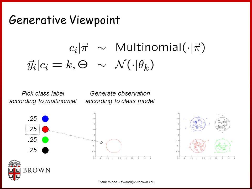 Frank Wood - fwood@cs.brown.edu Generative Viewpoint Pick class label according to multinomial Generate observation according to class model.25