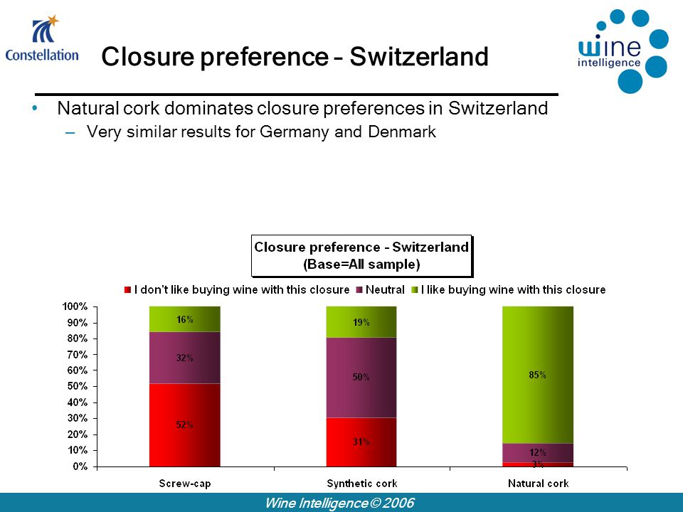 Wine Intelligence © 2006 Closure preference – Switzerland Natural cork dominates closure preferences in Switzerland – Very similar results for Germany and Denmark