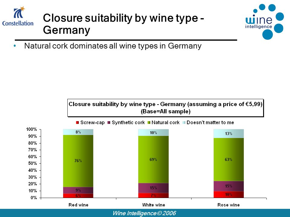 Wine Intelligence © 2006 Closure suitability by wine type - Germany Natural cork dominates all wine types in Germany