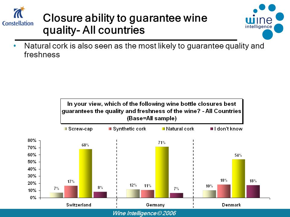 Wine Intelligence © 2006 Closure ability to guarantee wine quality- All countries Natural cork is also seen as the most likely to guarantee quality and freshness