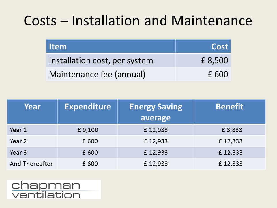 Key Points & Summary 1.The system can be fitted to all existing restaurants – and all going forward The system starts to work immediately, yet can be infinitely adjusted to meet operator needs 2.It reduces your carbon footprint 3.This system has the benefit of Enhanced Capital Allowances – the total installation cost can be offset 4.Chapman Ventilation, with over 40 years experience in the restaurant sector, can ensure a trouble-free installation without disruption to the operation of the restaurant 5.Contact us on 01707 372858 or energy@chapmanventilation.co.ukenergy@chapmanventilation.co.uk
