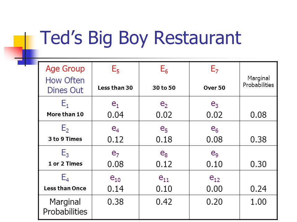 Teds Big Boy Restaurant Age Group How Often Dines Out E 5 Less than 30 E 6 30 to 50 E 7 Over 50 Marginal Probabilities E 1 More than 10 e 1 0.04 e 2 0.02 e 3 0.020.08 E 2 3 to 9 Times e 4 0.12 e 5 0.18 e 6 0.080.38 E 3 1 or 2 Times e 7 0.08 e 8 0.12 e 9 0.100.30 E 4 Less than Once e 10 0.14 e 11 0.10 e 12 0.000.24 Marginal Probabilities 0.380.420.201.00