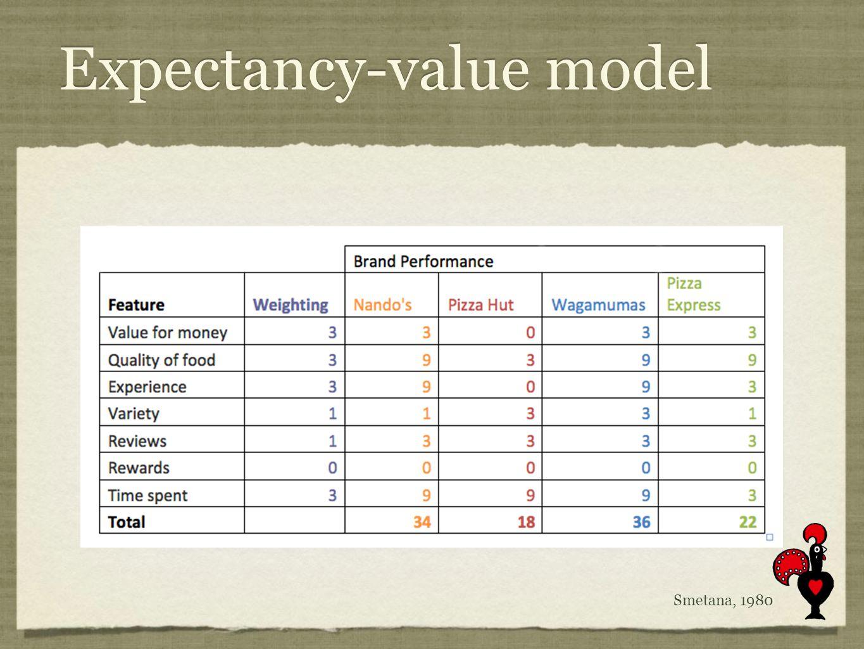 Expectancy-value model Smetana, 1980