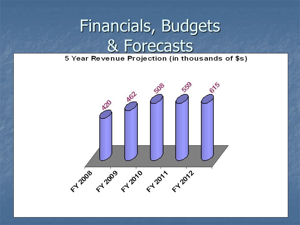 Financials, Budgets & Forecasts