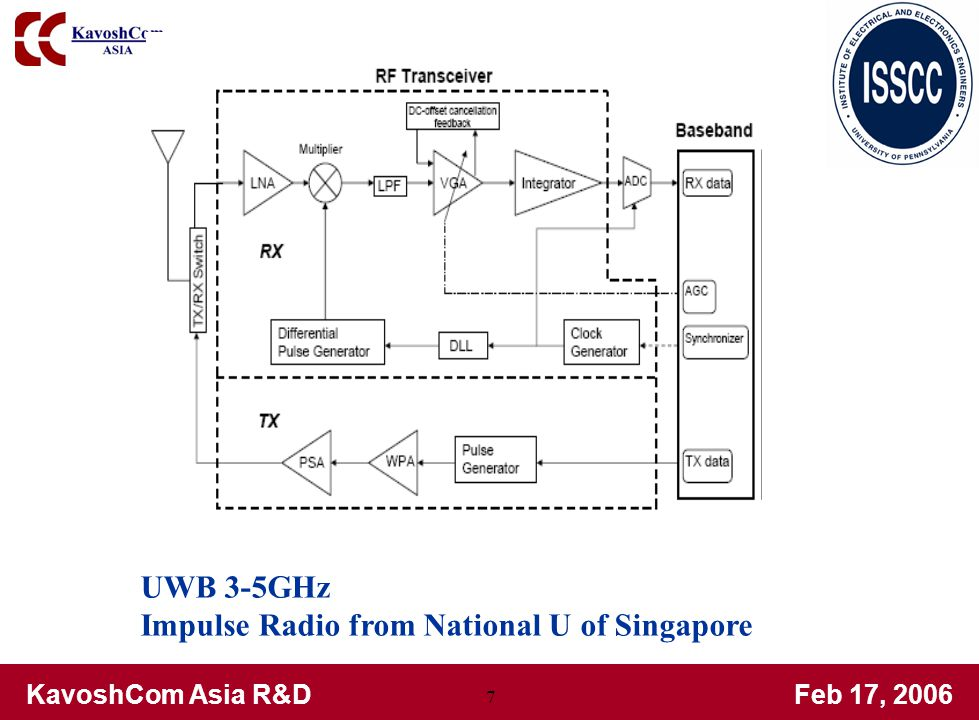 KavoshCom Asia R&DFeb 17, 2006 7 UWB 3-5GHz Impulse Radio from National U of Singapore