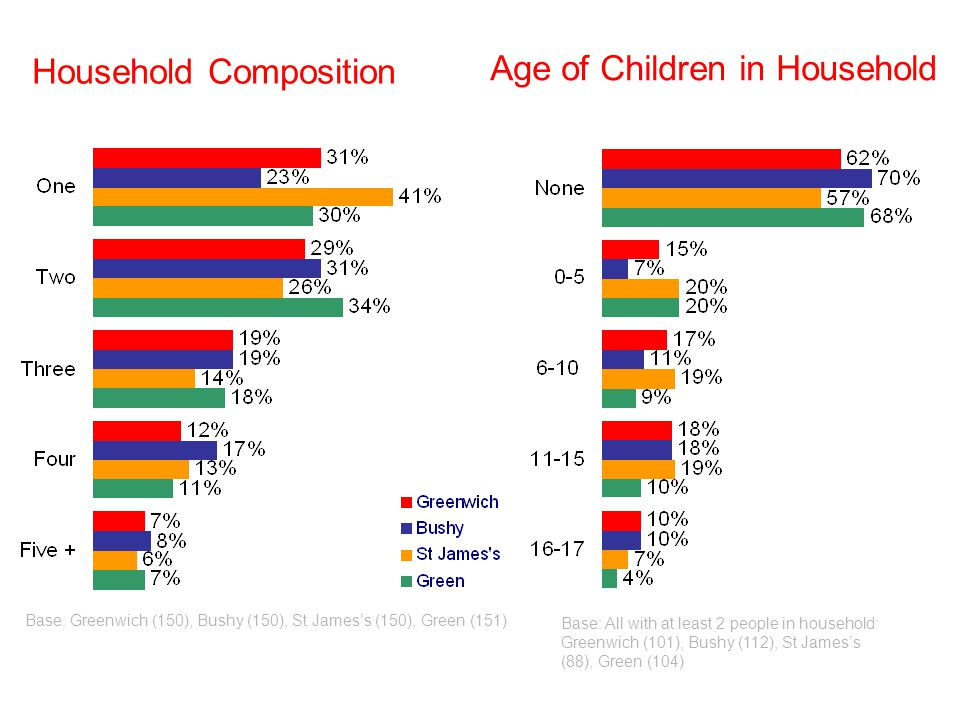 Household Composition Age of Children in Household Base: Greenwich (150), Bushy (150), St Jamess (150), Green (151) Base: All with at least 2 people in household: Greenwich (101), Bushy (112), St Jamess (88), Green (104)