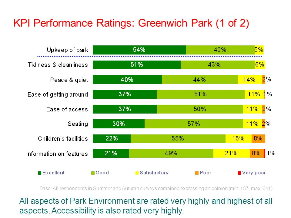 KPI Performance Ratings: Greenwich Park (1 of 2) Base: All respondents in Summer and Autumn surveys combined expressing an opinion (min: 157, max: 341) All aspects of Park Environment are rated very highly and highest of all aspects.