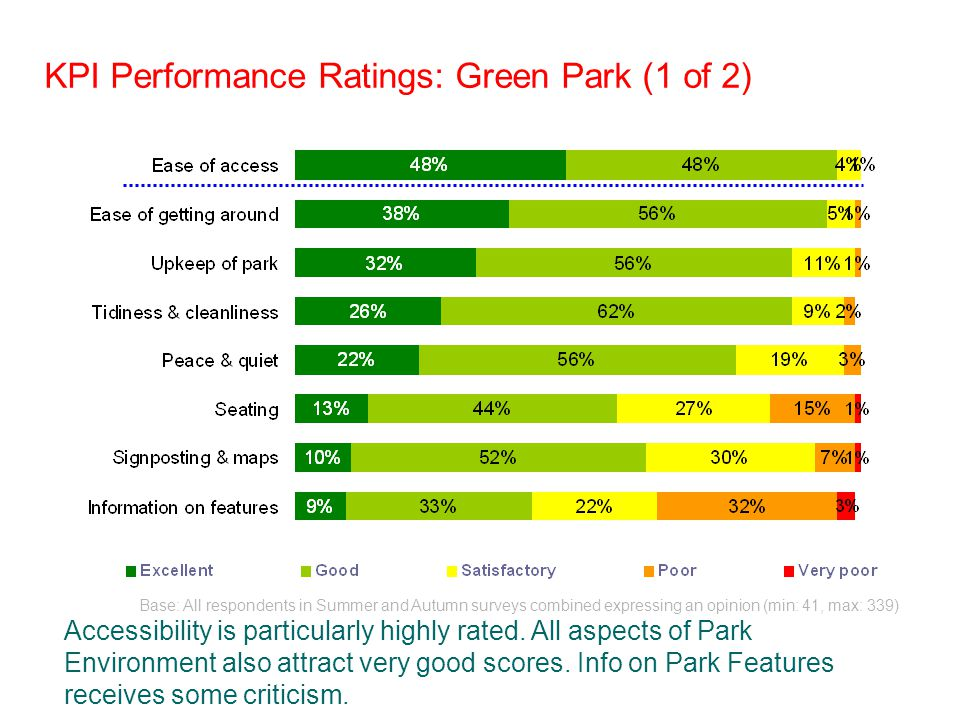 KPI Performance Ratings: Green Park (1 of 2) Base: All respondents in Summer and Autumn surveys combined expressing an opinion (min: 41, max: 339) Accessibility is particularly highly rated.