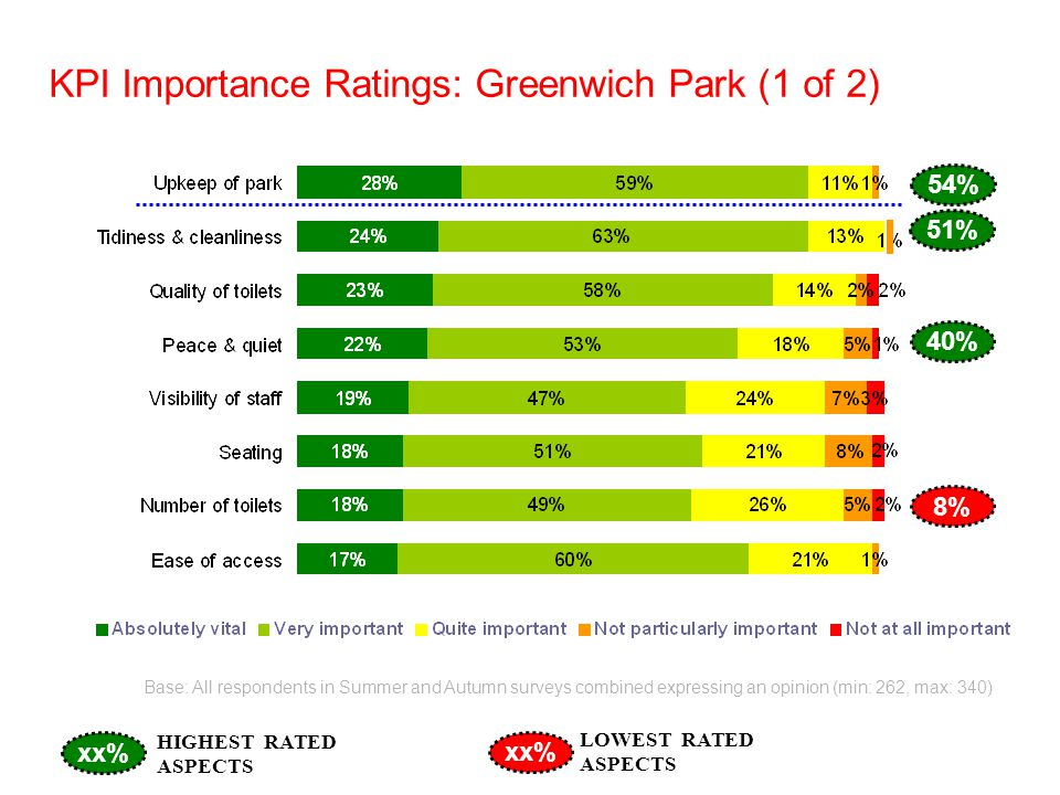 KPI Importance Ratings: Greenwich Park (1 of 2) Base: All respondents in Summer and Autumn surveys combined expressing an opinion (min: 262, max: 340) xx% HIGHEST RATED ASPECTS LOWEST RATED ASPECTS 54% 51% 40% 8%