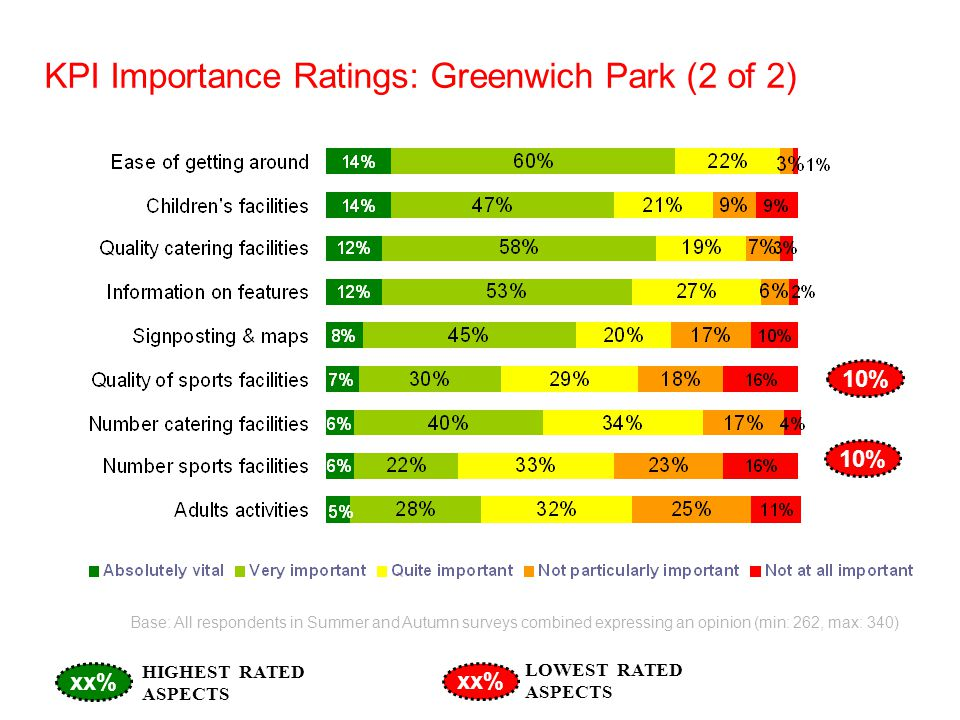 KPI Importance Ratings: Greenwich Park (2 of 2) Base: All respondents in Summer and Autumn surveys combined expressing an opinion (min: 262, max: 340) 10% xx% HIGHEST RATED ASPECTS LOWEST RATED ASPECTS