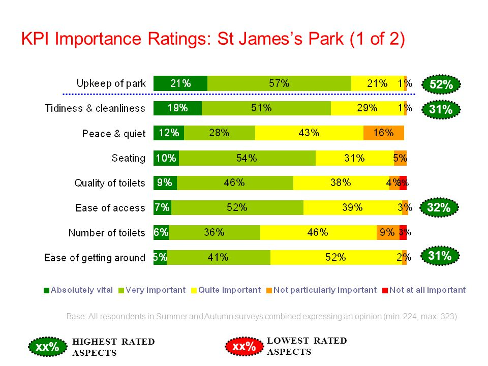 KPI Importance Ratings: St Jamess Park (1 of 2) Base: All respondents in Summer and Autumn surveys combined expressing an opinion (min: 224, max: 323) 52% 32% 31% xx% HIGHEST RATED ASPECTS LOWEST RATED ASPECTS