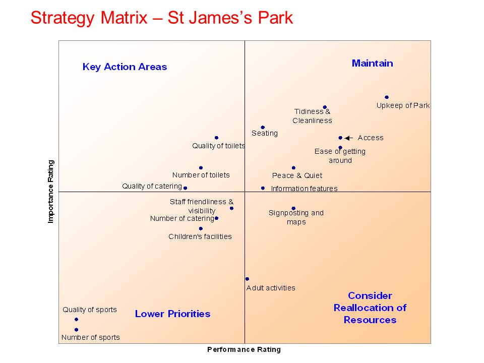 Strategy Matrix – St Jamess Park