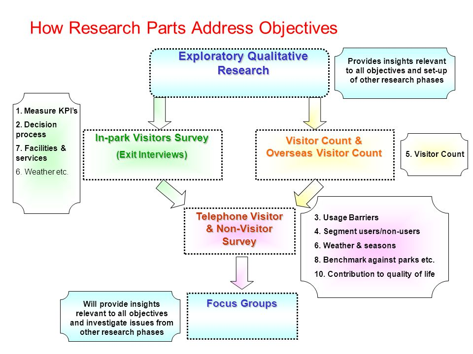 How Research Parts Address Objectives Telephone Visitor & Non-Visitor Survey Focus Groups Exploratory Qualitative Research Visitor Count & Overseas Visitor Count In-park Visitors Survey (Exit Interviews) 1.